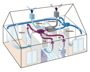 Schéma du système de ventilation à la maison