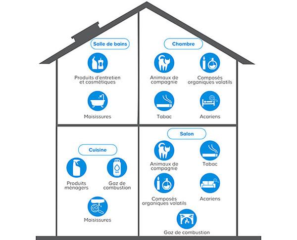 Système de ventilation contre l'humidité